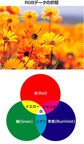 RGBデータの状態