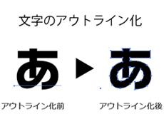 文字のアウトライン化